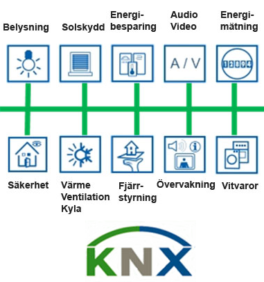 KNX-technology with a few examples of available functions